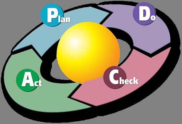 Цикл управления разработкой