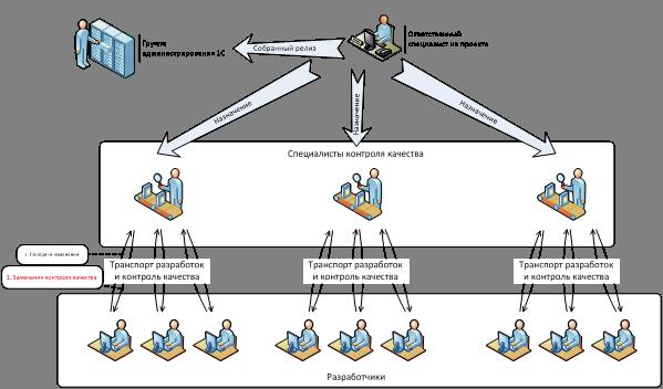 схема разработки ПП